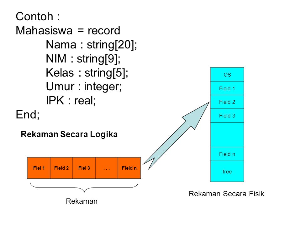 Contoh : Mahasiswa = record Nama : string[20]; NIM : string[9];